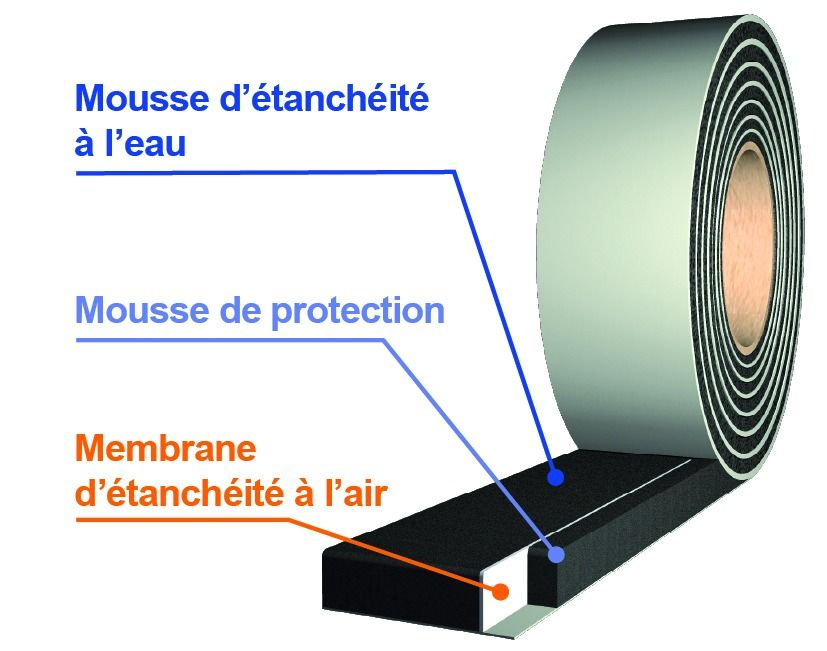 membrane d tanch it des menuiseries tramiflex compriband. Black Bedroom Furniture Sets. Home Design Ideas