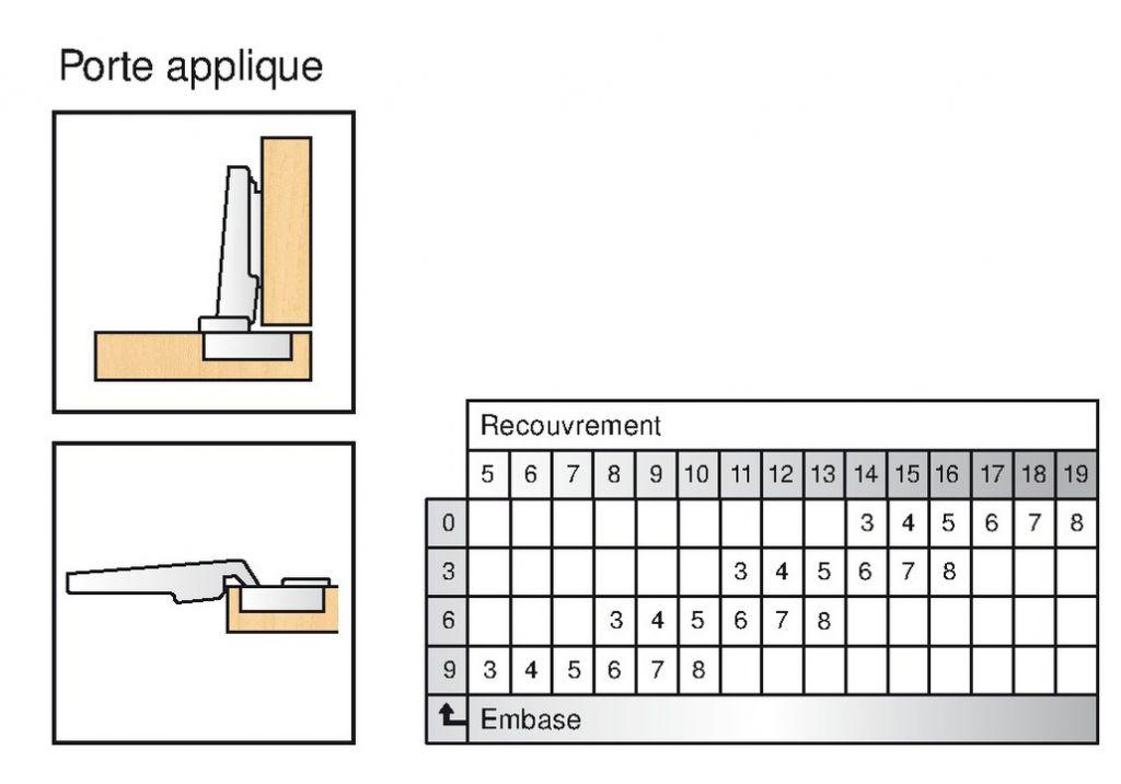 Blum charni re invisible 35 mm s rie clip top porte applique ouverture 155 - Charniere invisible en applique ...