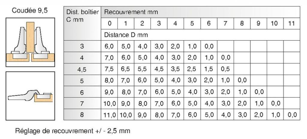 Bras coudé 9,5 mm