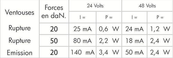 Compartimentage - Ventouse électromagnétique