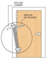 Ferme-porte à spirales