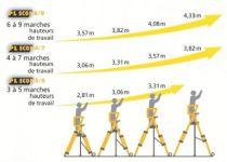 Plateformes de travail télescopiques type PLscop
